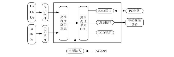 变频功率标准表构成原理